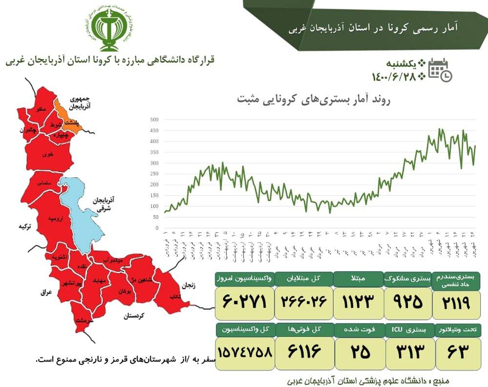 آمار واکسیناسیون کرونا در آذربایجانغربی از ۱.۵ میلیون نفر گذشت