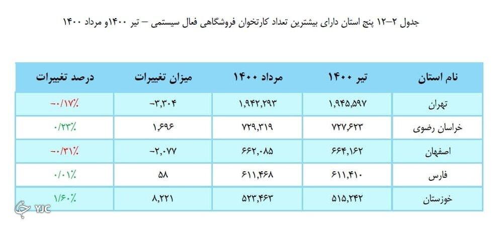 ۵ شهر ایران که بیشترین کارتخوان را دارند