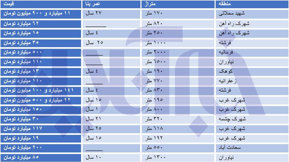 قیمت عجیب خانههای ویلایی در تهران/ قیمت در برخی مناطق به متری ۳۰۰ میلیون تومان رسید